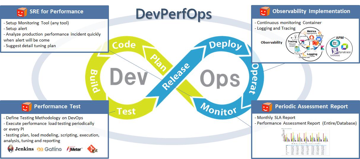 図2 DevPerfOps における性能自動最適ポイント
