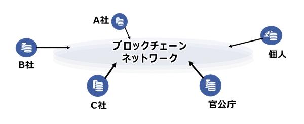 図1 ブロックチェーンによってつながるエコシステム