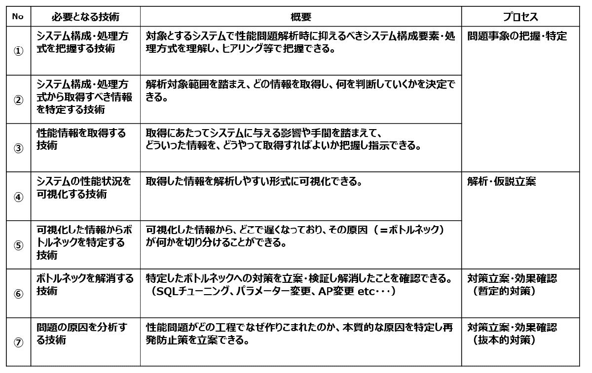 図1:性能問題解決における7つの技術