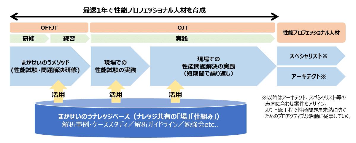 図2:まかせいのうの育成ロードマップ
