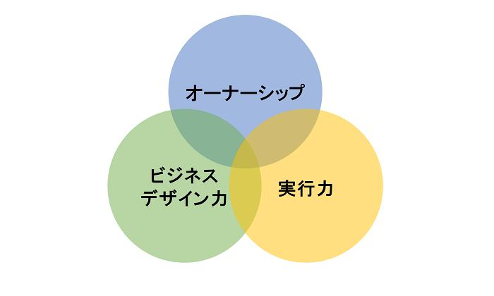 変革マインドの3要素