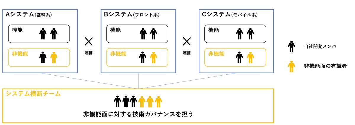 図:内製化における横断型組織による非機能ガバナンス体制例