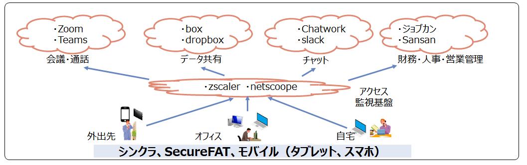 図 SaaSを利用した場所に捉われないワークスタイル例