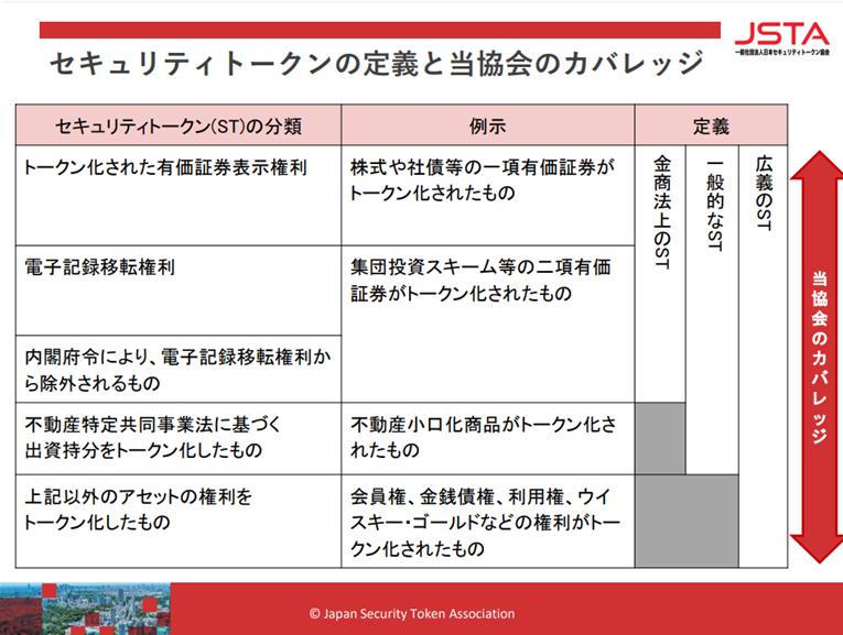 出典:「セキュリティトークンの定義」一般社団法人日本セキュリティトークン協会