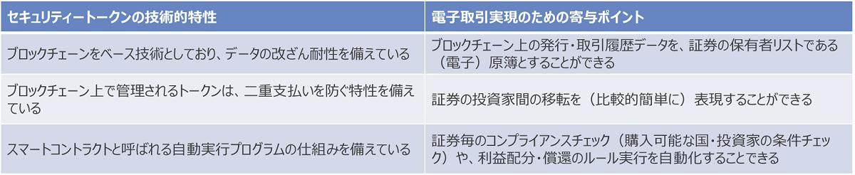 表:セキュリティートークンの技術的特性と、電子取引実現のための寄与ポイント
