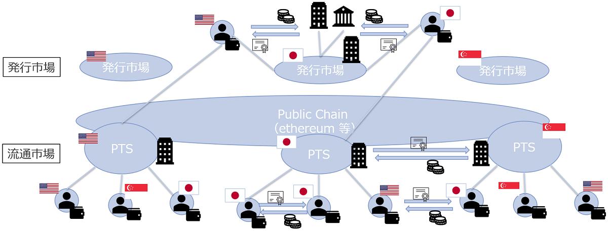 図:セキュリティートークンの未来系のイメージ例(筆者にて作成)